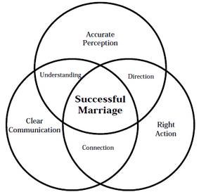 reciple-for-a-successful-marriage